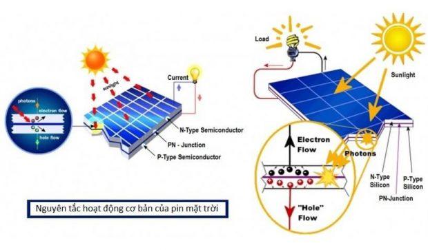 Sơ đồ hoạt động của một tấm pin mặt trời
