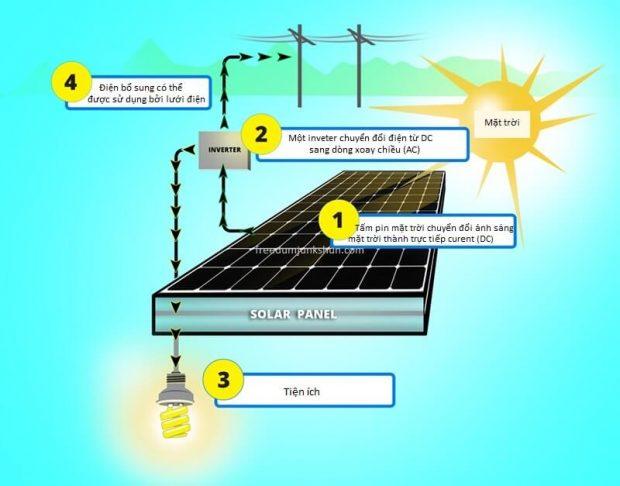 Quy trình hoạt động của một hệ thống pin năng lượng