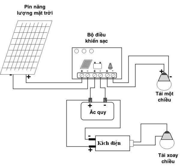 Nguyen lý hoạt động của pin năng lượng mặt trời