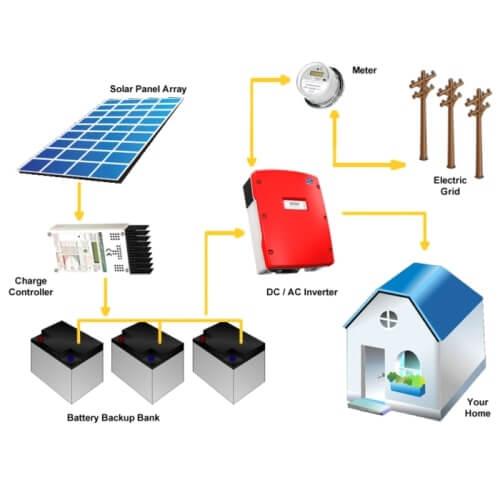 Lợi ích từ năng lượng mặt trời