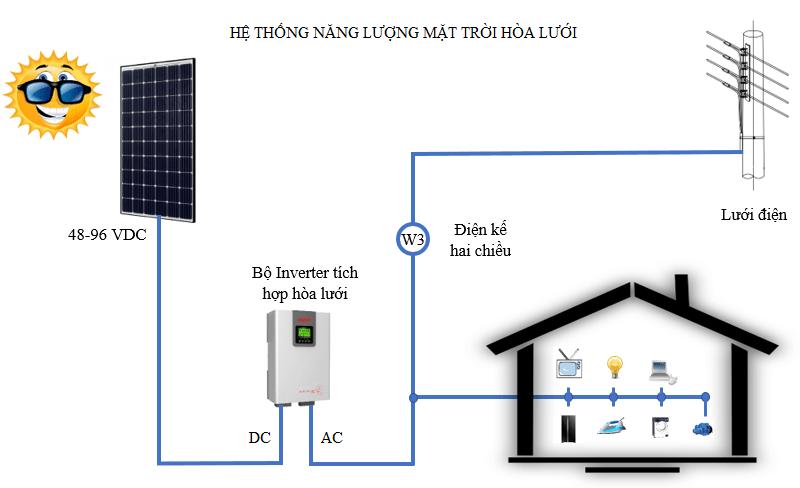 Sơ đồ diện năng lượng mặt trời hòa lưới