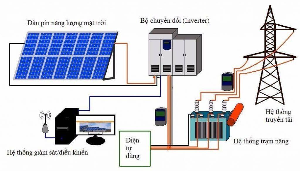Lợi ích từ hệ thống điện đến từ mặt trời